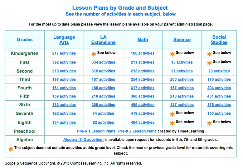 This Chart Contains The Overview Of Activities For Each Subject In Grade Over